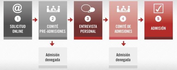 program-for-management-development-pmd-iese-requisitos-2