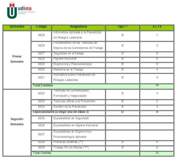 master-en-prevencin-de-riesgos-laborales-udima-programa