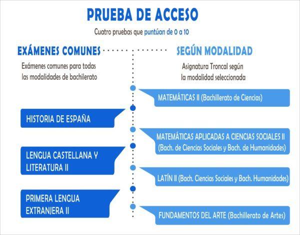 Calendario Selectividad 2020 Andalucia.Fechas De Selectividad 2019 Cursosmasters