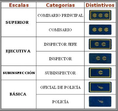 requisitos-policia-nacional-cuerpo-nacional-policia