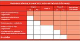 Oposiciones para Servicio Navarro de Salud – Convocatorias 2020