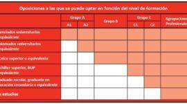 Oposiciones para Servicio Navarro de Salud – Convocatorias 2019